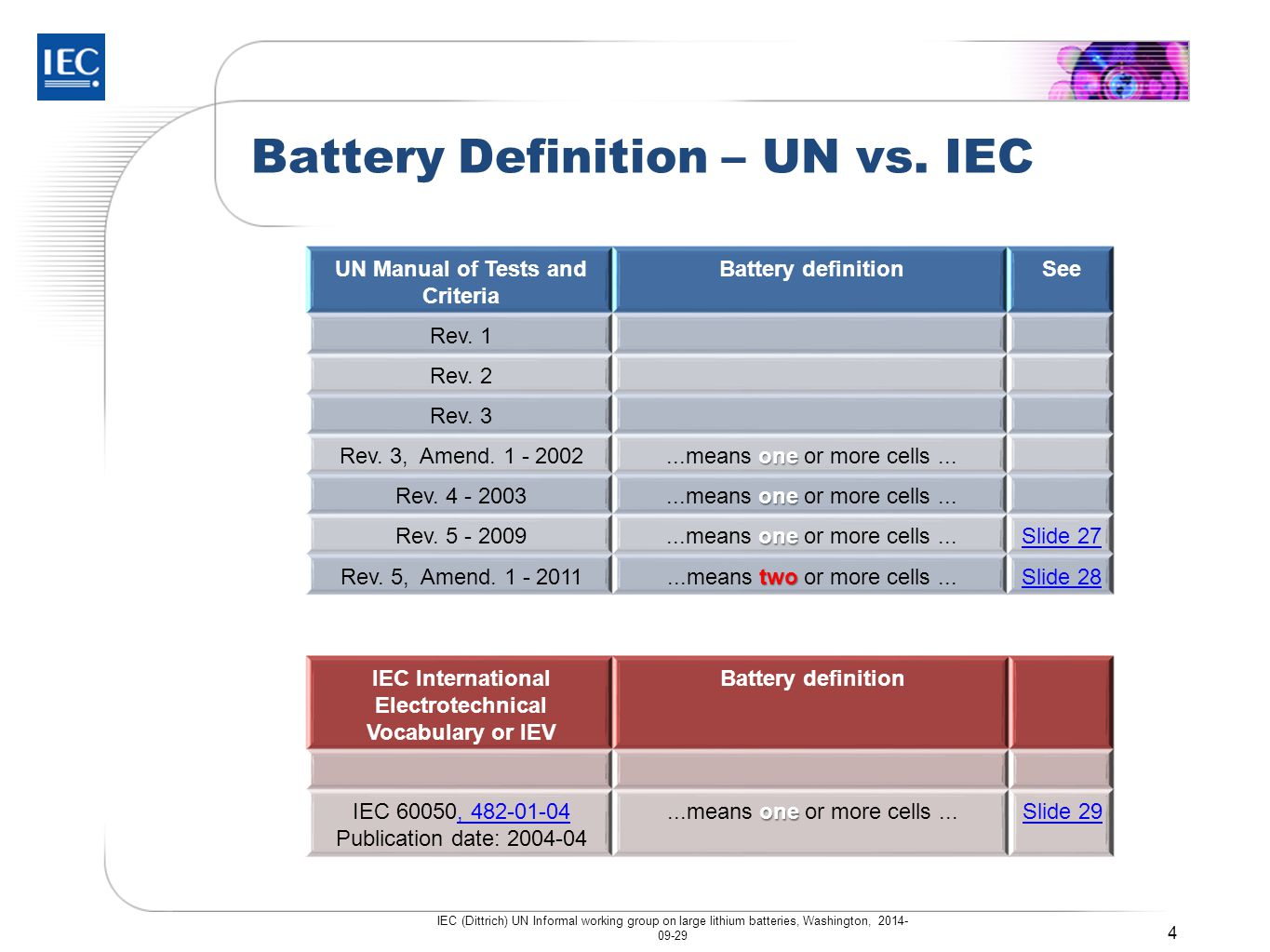 How can confusion be overcome with a harmonized battery definition.