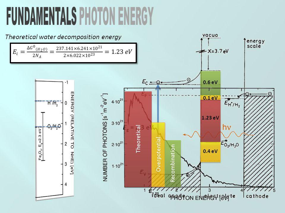 1.23 eV 0.6 eV 0.4 eV 0.1 eV Theoretical water decomposition energy E g = 2.3 eV Theoretical Overpotential Recombination