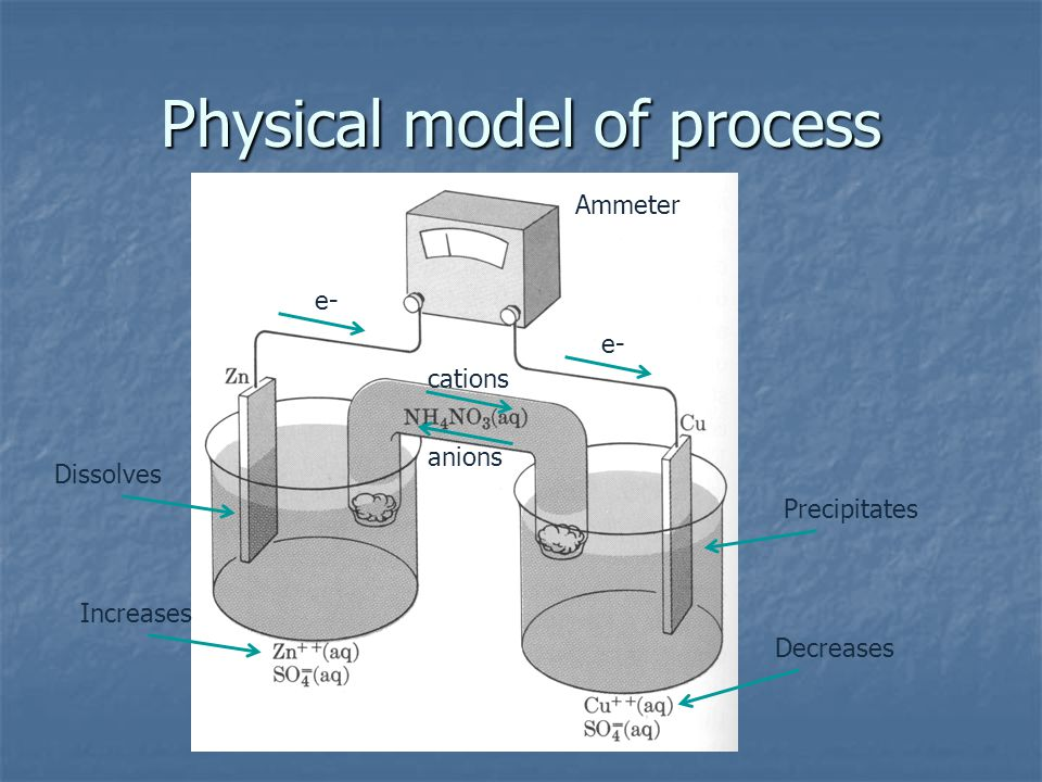 Physical model of process Ammeter e- anions cations Dissolves Precipitates Increases Decreases