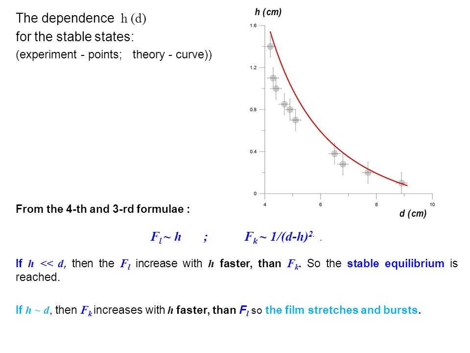 The dependence h (d) for the stable states: (experiment - points; theory - curve)) From the 4-th and 3-rd formulae : F l ~ h ;F k ~ 1/(d-h) 2..