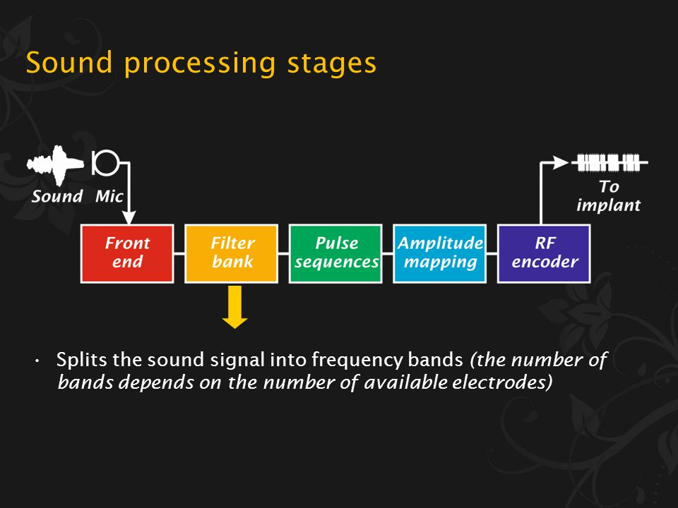 Sound processing stages Pre-emphasis (boosts frequencies important for speech) Automatic gain control (compresses the loudness range) Speech enhanceme