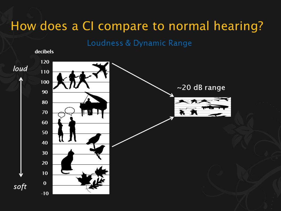 decibels 120 110 100 90 80 70 60 50 40 30 20 10 0 -10 Loudness & Dynamic Range loud soft How does a CI compare to normal hearing?