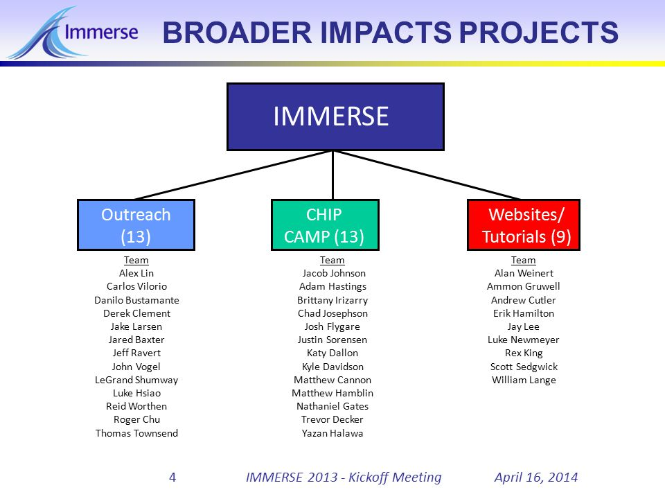 April 16, 2014IMMERSE 2013 - Kickoff Meeting5 OUTREACH Specific Topics 1)Conduct lab interactions with SOAR students.