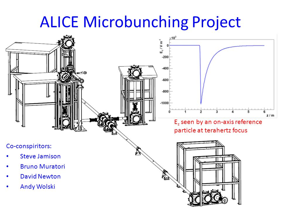ALICE Microbunching Project Co-conspiritors: Steve Jamison Bruno Muratori David Newton Andy Wolski E z seen by an on-axis reference particle at terahertz focus
