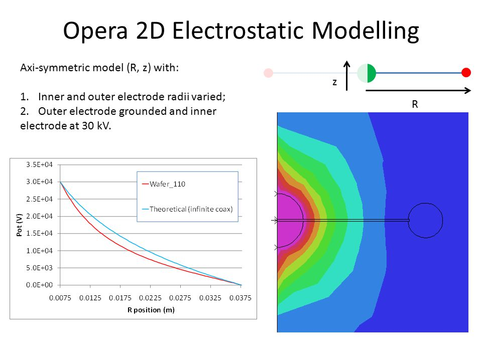 Opera 2D Electrostatic Modelling Axi-symmetric model (R, z) with: 1.Inner and outer electrode radii varied; 2.Outer electrode grounded and inner electrode at 30 kV.