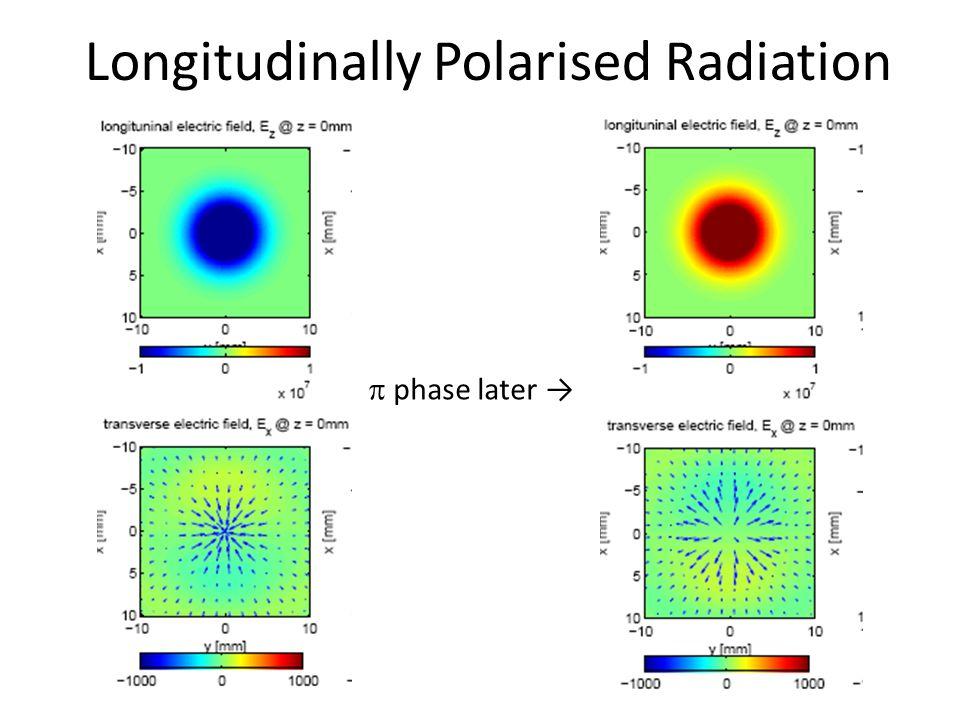 Longitudinally Polarised Radiation  phase later →