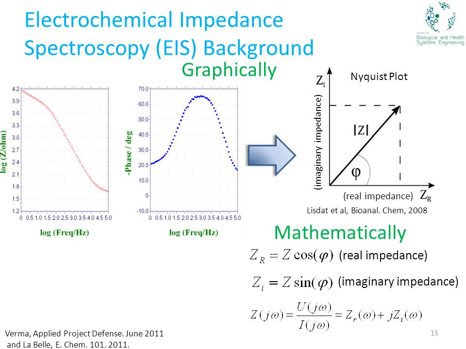 Electrochemical Impedance Spectroscopy (EIS) Background Lisdat et al, Bioanal.