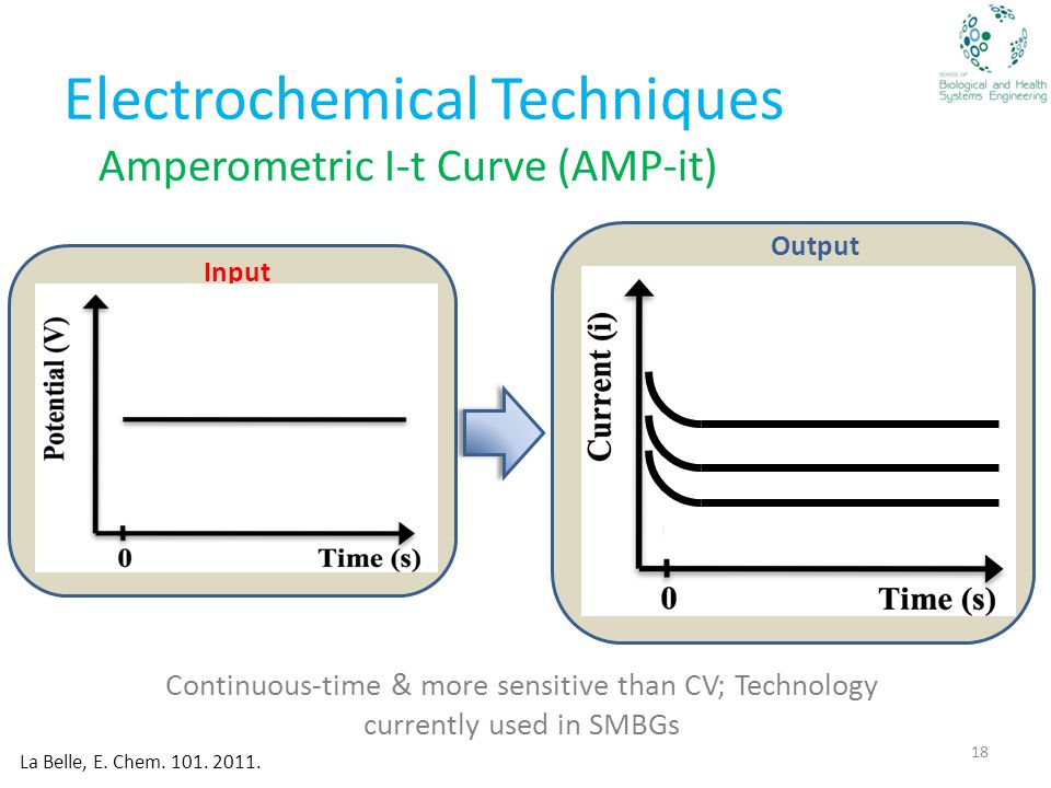 Electrochemical Techniques Amperometric I-t Curve (AMP-it) Input Output Continuous-time & more sensitive than CV; Technology currently used in SMBGs La Belle, E.