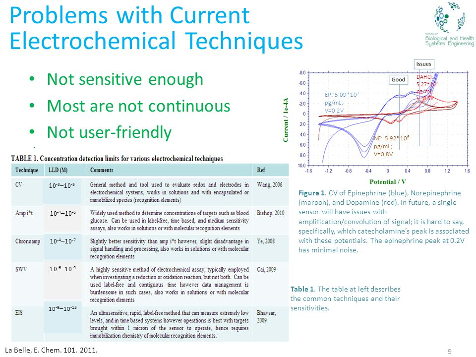 Problems with Current Electrochemical Techniques Not sensitive enough Most are not continuous Not user-friendly Figure 1.