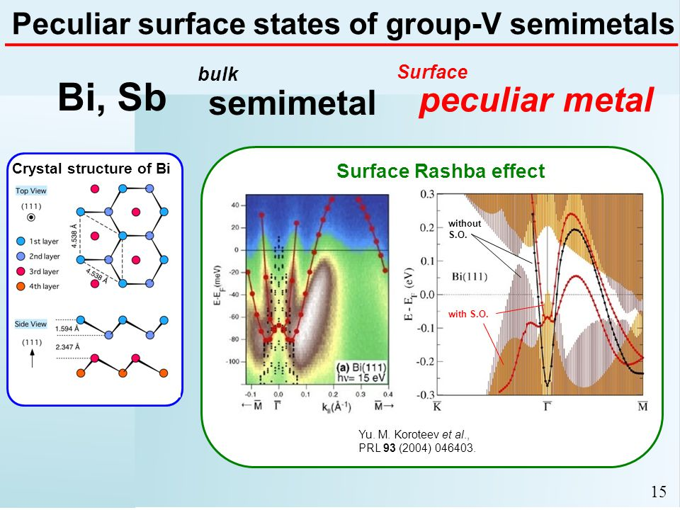 Peculiar surface states of group-V semimetals Surface Rashba effect with S.O.