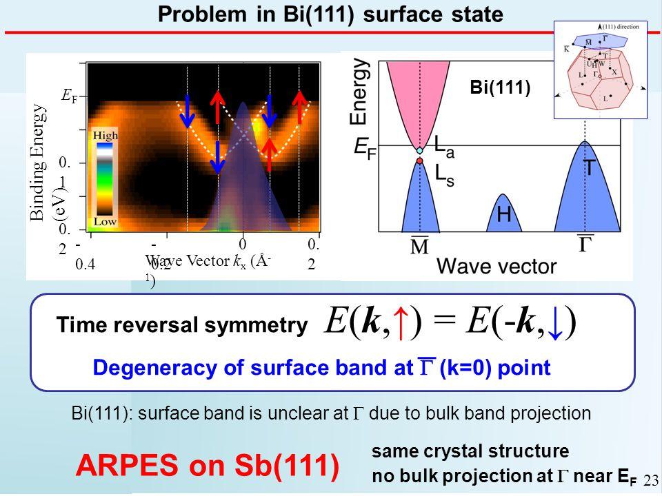 Binding Energy (eV) 0. 1 0. 2 EFEF Wave Vector k x (Å - 1 ) - 0.2 - 0.4 00.