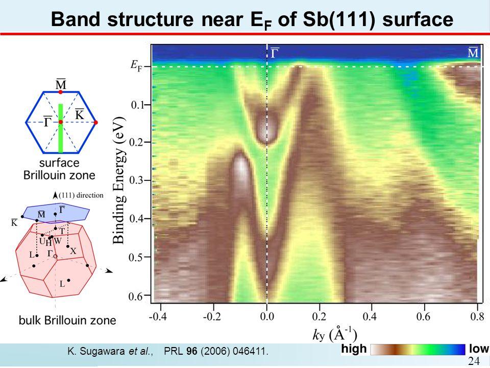 Band structure near E F of Sb(111) surface 24 K. Sugawara et al., PRL 96 (2006) 046411.