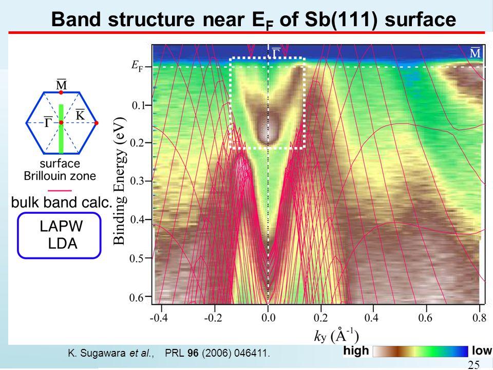Band structure near E F of Sb(111) surface 25 K. Sugawara et al., PRL 96 (2006) 046411.