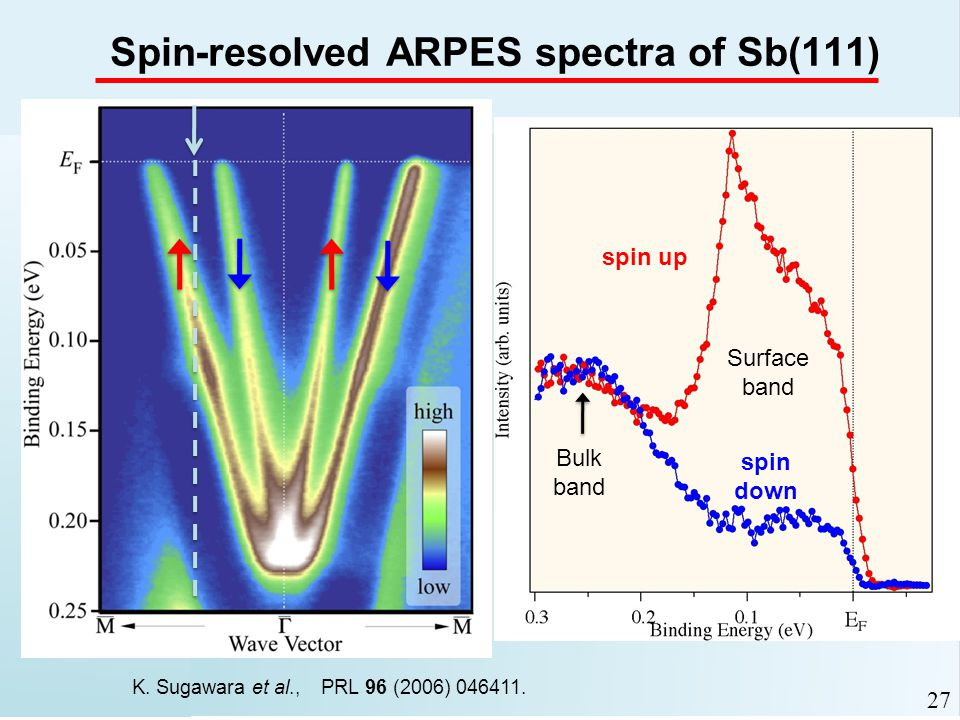 Spin-resolved ARPES spectra of Sb(111) spin up spin down Bulk band Surface band 27 K.