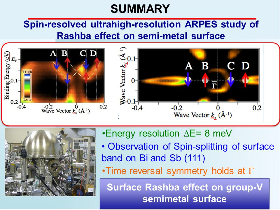 SUMMARY Spin-resolved ultrahigh-resolution ARPES study of Rashba effect on semi-metal surface Energy resolution  E= 8 meV Observation of Spin-splitting of surface band on Bi and Sb (111) Time reversal symmetry holds at  Surface Rashba effect on group-V semimetal surface