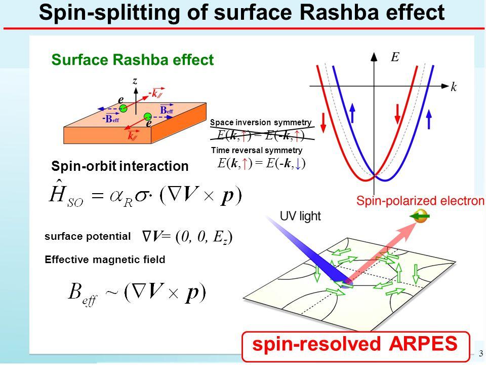Spin-splitting of surface Rashba effect ∇ V= (0, 0, E z ) Surface Rashba effect Spin-orbit interaction surface potential Effective magnetic field spin-resolved ARPES Time reversal symmetry E(k,↑) = E(-k,↓) 3 Space inversion symmetry E(k,↑) = E(-k,↑)