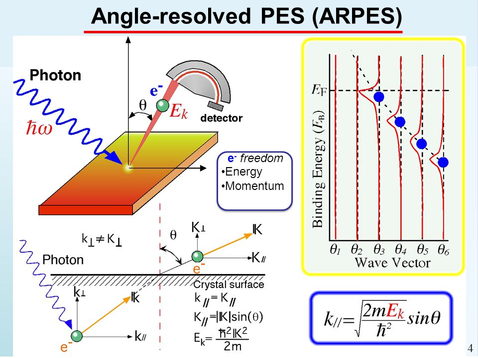 Angle-resolved PES (ARPES) e - freedom Energy Momentum 4