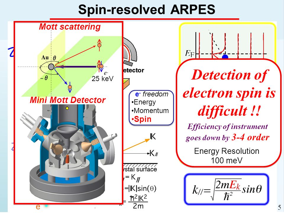 Detection of electron spin is difficult !.