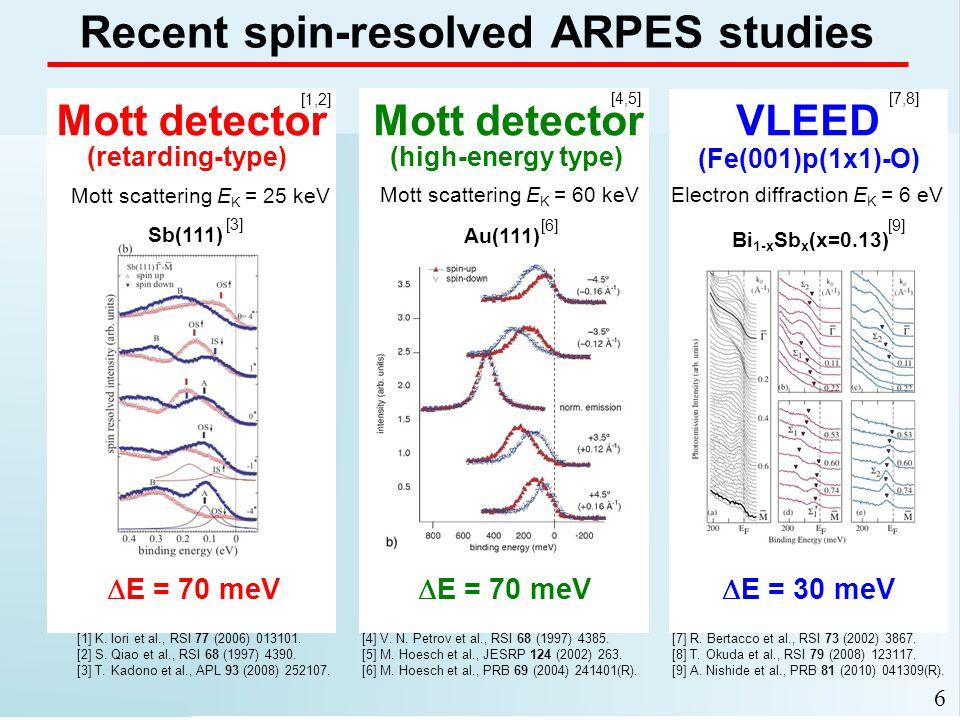 c 6 Recent spin-resolved ARPES studies VLEEDMott detector (retarding-type) (high-energy type)  E = 30 meV  E = 70 meV (Fe(001)p(1x1)-O) Sb(111) Bi 1-x Sb x (x=0.13) [9] A.