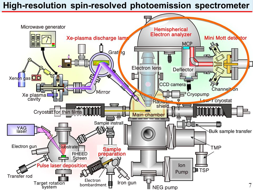 High-resolution spin-resolved photoemission spectrometer 7