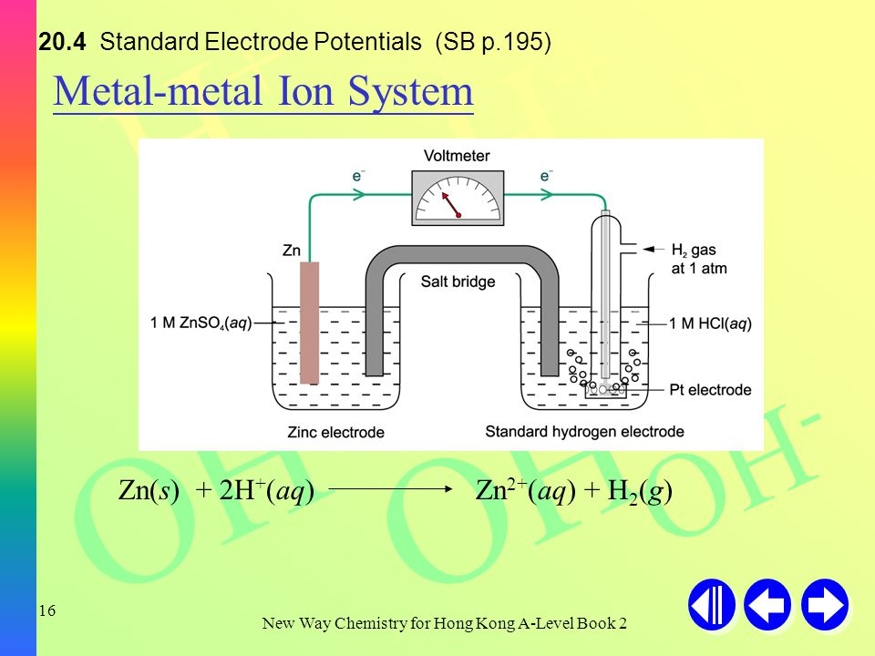 H+H+ H+H+ H+H+ OH - New Way Chemistry for Hong Kong A-Level Book 2 15 The absolute electrode potential of hydrogen is used as a reference standard.
