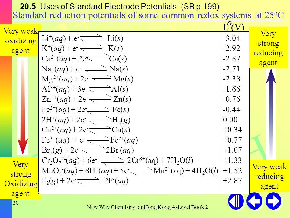 H+H+ H+H+ H+H+ OH - New Way Chemistry for Hong Kong A-Level Book 2 19 20.4 Standard Electrode Potentials (SB p.197) Pt(s) H 2 (g, 1 atm) H + (aq, 1M) [MnO 4- (aq, 1M) + 8H + (aq, 1M)], [Mn 2+ (aq, 1M) + 4H 2 O(l)] Pt(s) = = =