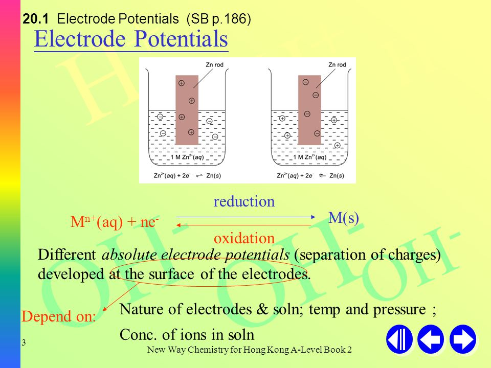 H+H+ H+H+ H+H+ OH - New Way Chemistry for Hong Kong A-Level Book 2 3 Electrode Potentials Different absolute electrode potentials (separation of charges) developed at the surface of the electrodes.