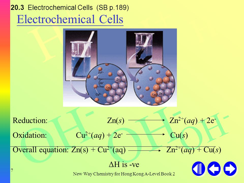 H+H+ H+H+ H+H+ OH - New Way Chemistry for Hong Kong A-Level Book 2 27 20.6 Primary and Secondary Cells (SB p.209) Fuel Cell At anode: H 2 (g) + 2OH - (aq) 2H 2 O(l) + 2e - At cathode: O 2 (g) + 2H 2 O(l) + 4e - 4OH - (aq) The overall reaction is: 2H 2 (g) + O 2 (g) 2H 2 O(l)