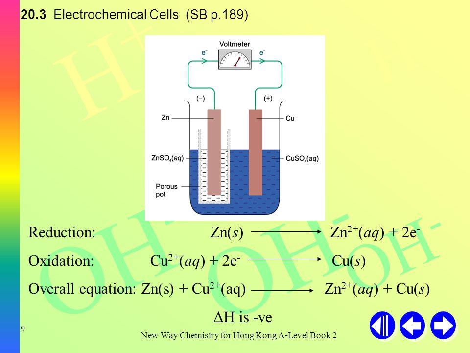 H+H+ H+H+ H+H+ OH - New Way Chemistry for Hong Kong A-Level Book 2 9 20.3 Electrochemical Cells (SB p.189) Reduction: Zn(s) Zn 2+ (aq) + 2e - Oxidation: Cu 2+ (aq) + 2e - Cu(s) Overall equation: Zn(s) + Cu 2+ (aq) Zn 2+ (aq) + Cu(s) ΔH is -ve