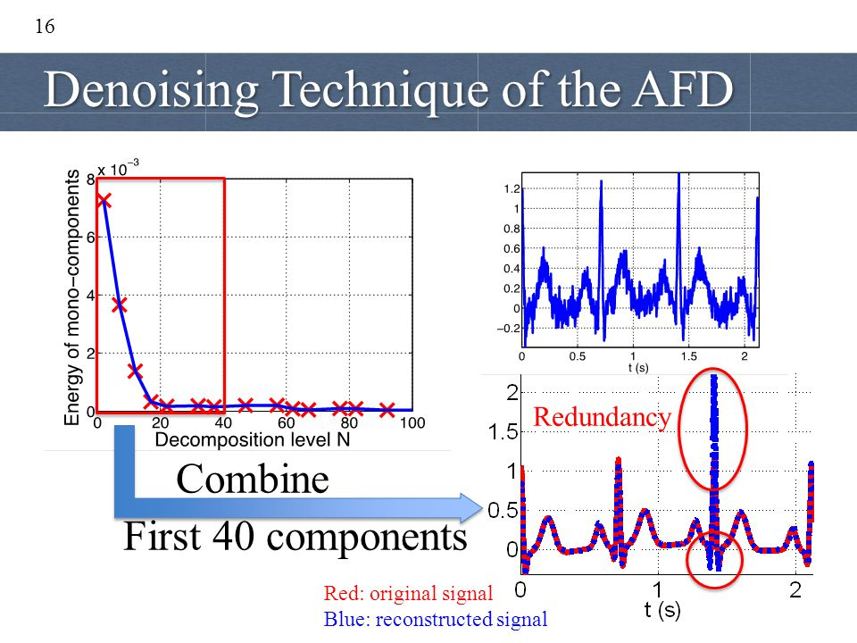16 Red: original signal Blue: reconstructed signal Combine First 40 components Redundancy Denoising Technique of the AFD