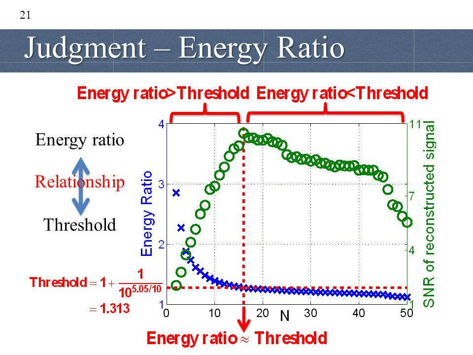 21 Energy ratio Threshold Relationship Judgment – Energy Ratio