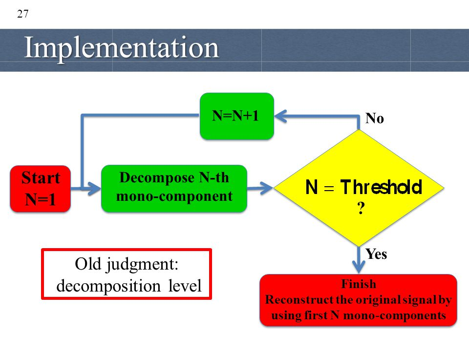 27 Start N=1 Decompose N-th mono-component ? N=N+1 Finish Reconstruct the original signal by using first N mono-components No Yes Old judgment: decomp