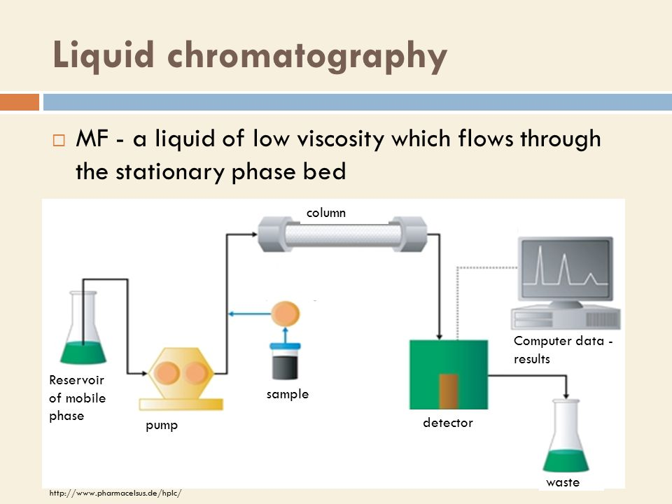 Liquid chromatography  MF - a liquid of low viscosity which flows through the stationary phase bed pump Reservoir of mobile phase sample column detector waste Computer data - results http://www.pharmacelsus.de/hplc/