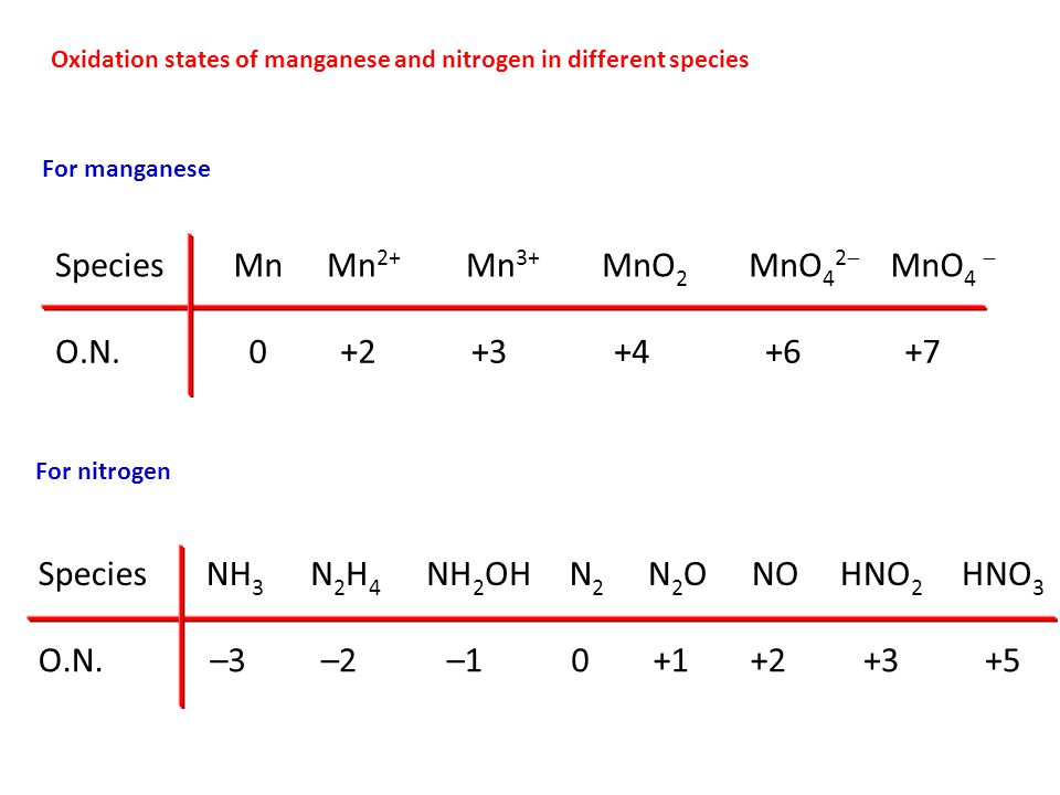 For manganese SpeciesMnMn 2+ Mn 3+ MnO 2 MnO 4 2  MnO 4  O.N.0+2+3+4+6+7 For nitrogen SpeciesNH 3 N2H4N2H4 NH 2 OHN2N2 N2ON2ONOHNO 2 HNO 3 O.N.–3–2–10+1+2+3+5 Oxidation states of manganese and nitrogen in different species