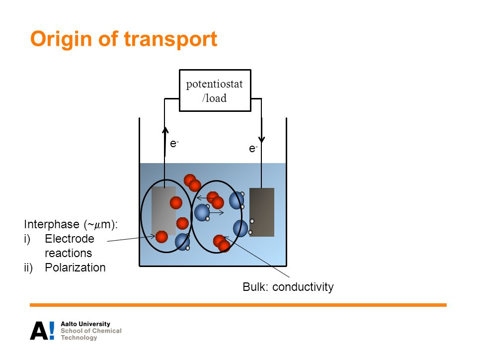 Origin of transport potentiostat /load Bulk: conductivity Interphase (~  m): i)Electrode reactions ii)Polarization e-e- e-e-