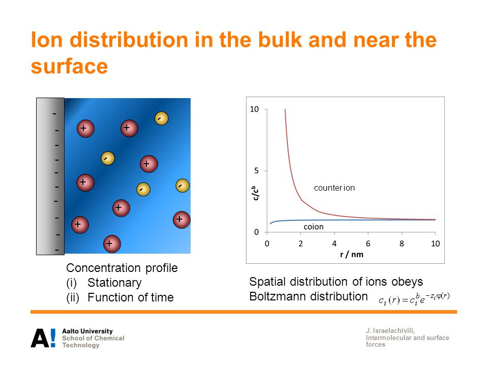 Ion distribution in the bulk and near the surface J.