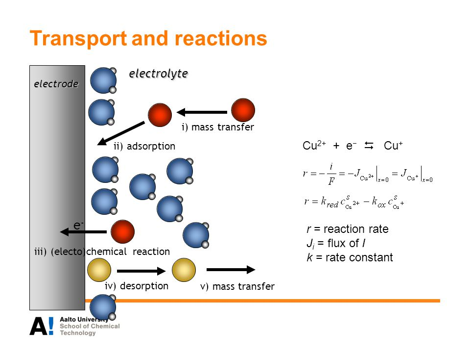 Transport and reactions electrode i) mass transfer ii) adsorption iii) (electo)chemical reaction e-e- electrolyte Cu 2+ + e   Cu + iv) desorption v) mass transfer r = reaction rate J i = flux of I k = rate constant