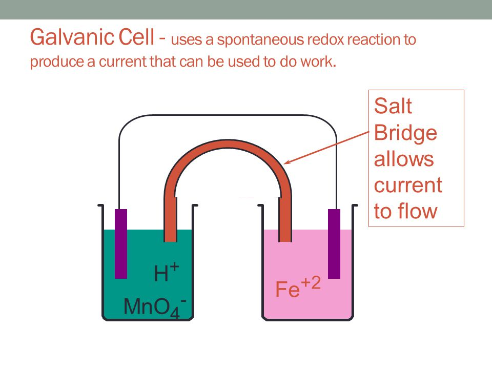 H + MnO 4 - Fe +2 Galvanic Cell - uses a spontaneous redox reaction to produce a current that can be used to do work. Salt Bridge allows current to fl