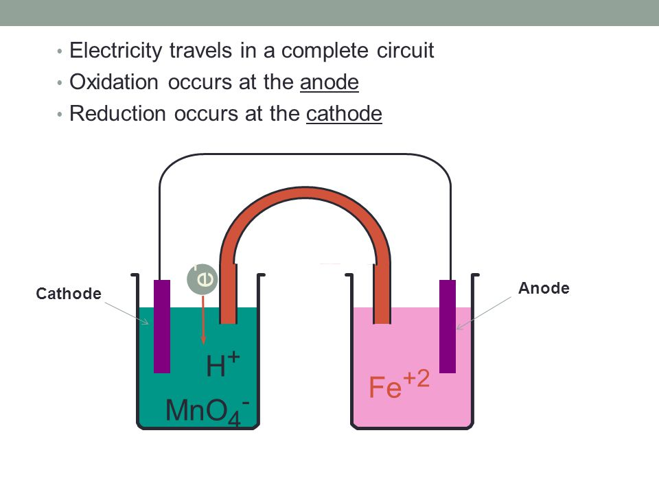 H + MnO 4 - Fe +2 e-e- Electricity travels in a complete circuit Oxidation occurs at the anode Reduction occurs at the cathode Anode Cathode