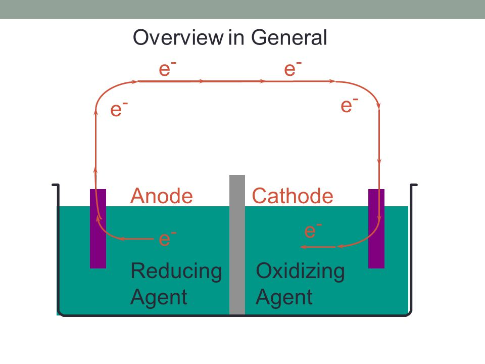 Reducing Agent Oxidizing Agent e-e- e-e- e-e- e-e- e-e- e-e- AnodeCathode Overview in General