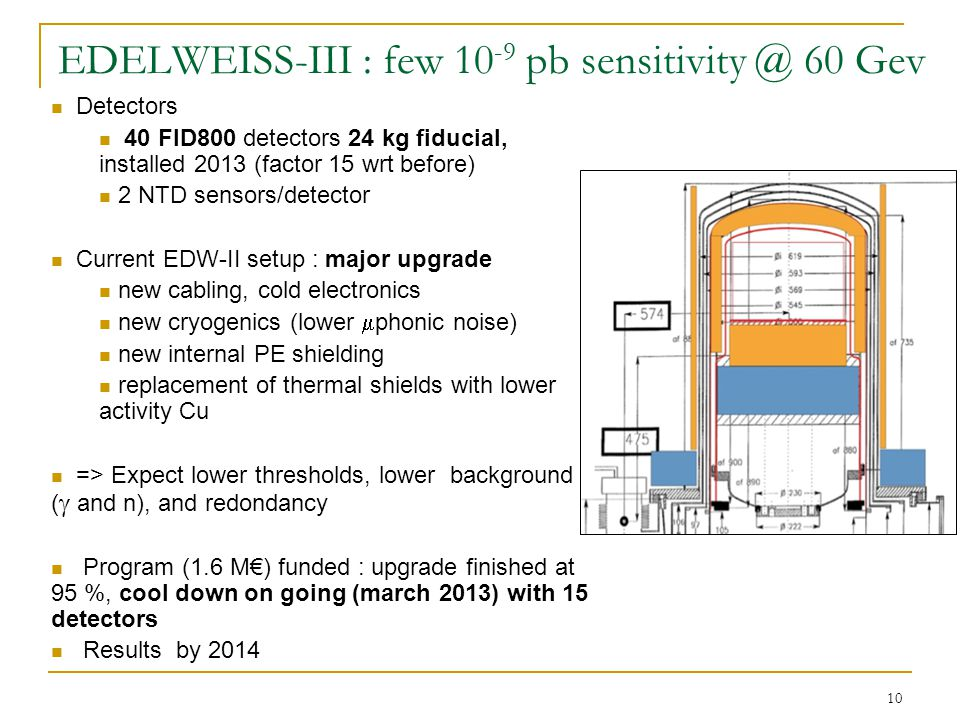 10 EDELWEISS-III : few 10 -9 pb sensitivity @ 60 Gev Detectors 40 FID800 detectors 24 kg fiducial, installed 2013 (factor 15 wrt before) 2 NTD sensors/detector Current EDW-II setup : major upgrade new cabling, cold electronics new cryogenics (lower  phonic noise) new internal PE shielding replacement of thermal shields with lower activity Cu => Expect lower thresholds, lower background (  and n), and redondancy Program (1.6 M€) funded : upgrade finished at 95 %, cool down on going (march 2013) with 15 detectors Results by 2014