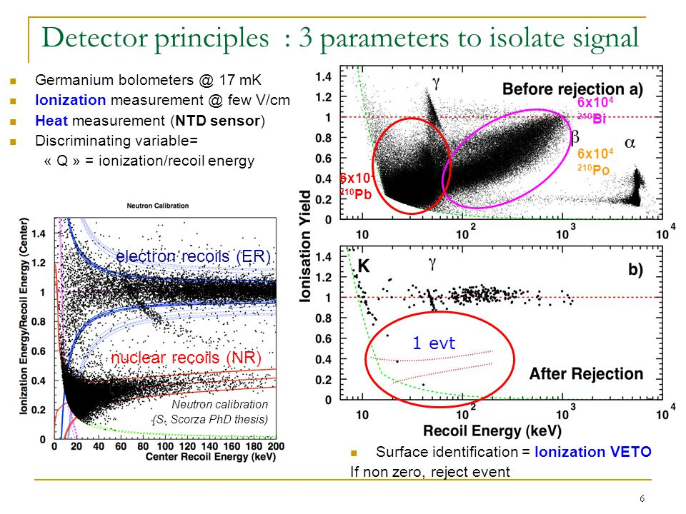 6 Detector principles : 3 parameters to isolate signal Germanium bolometers @ 17 mK Ionization measurement @ few V/cm Heat measurement (NTD sensor) Discriminating variable= « Q » = ionization/recoil energy Neutron calibration (S.
