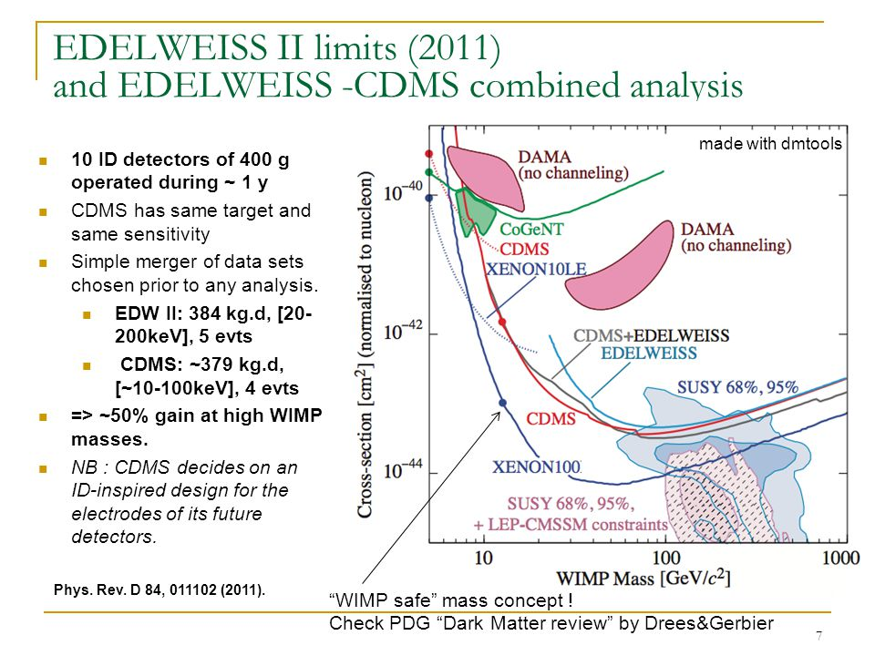 7 EDELWEISS II limits (2011) and EDELWEISS -CDMS combined analysis 10 ID detectors of 400 g operated during ~ 1 y CDMS has same target and same sensitivity Simple merger of data sets chosen prior to any analysis.
