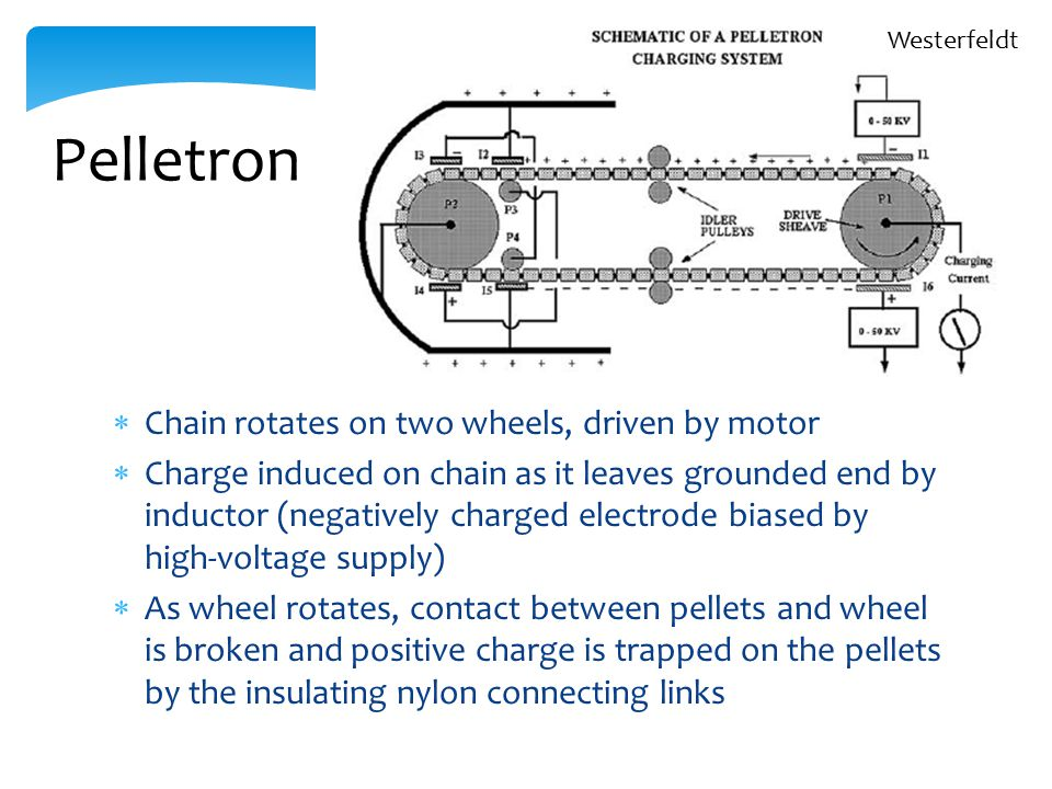  Chain rotates on two wheels, driven by motor  Charge induced on chain as it leaves grounded end by inductor (negatively charged electrode biased by high-voltage supply)  As wheel rotates, contact between pellets and wheel is broken and positive charge is trapped on the pellets by the insulating nylon connecting links Pelletron Westerfeldt