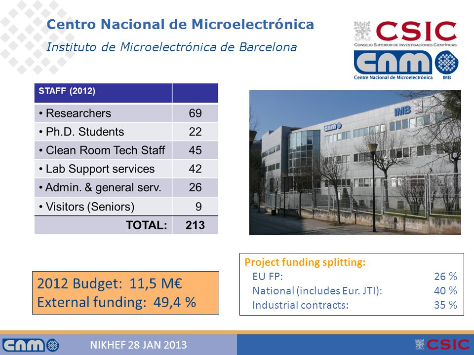 2 NIKHEF 28 JAN 2013 Centro Nacional de Microelectrónica Instituto de Microelectrónica de Barcelona 2012 Budget: 11,5 M€ External funding: 49,4 % Project funding splitting: EU FP: 26 % National (includes Eur.