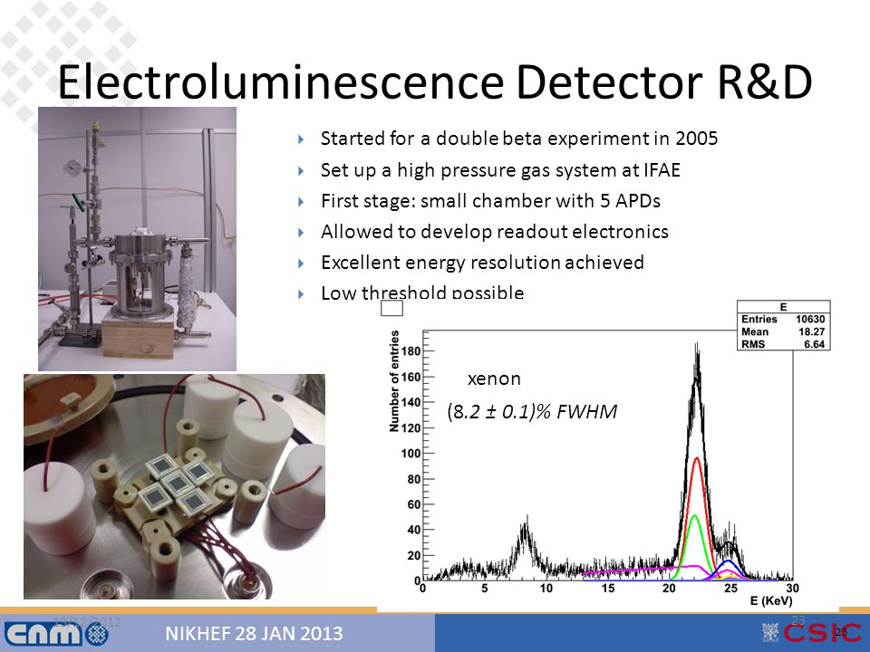23 NIKHEF 28 JAN 2013 Electroluminescence Detector R&D 13/12/2012 23  Started for a double beta experiment in 2005  Set up a high pressure gas system at IFAE  First stage: small chamber with 5 APDs  Allowed to develop readout electronics  Excellent energy resolution achieved  Low threshold possible (8.2 ± 0.1)% FWHM xenon 23