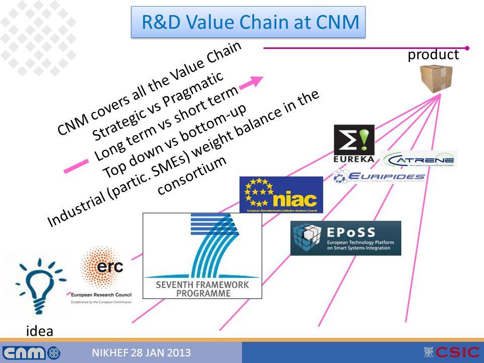 3 NIKHEF 28 JAN 2013 idea product CNM covers all the Value Chain Strategic vs Pragmatic Long term vs short term Top down vs bottom-up Industrial (partic.