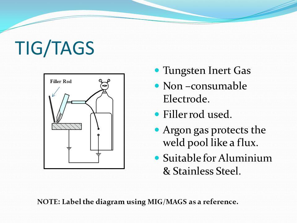 TIG/TAGS Tungsten Inert Gas Non –consumable Electrode.