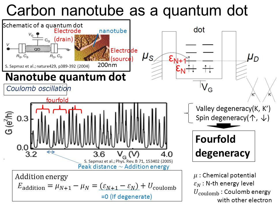 Carbon nanotube as a quantum dot Schematic of a quantum dot Nanotube quantum dot S. Sapmaz et al.; Phys. Rev. B 71, 153402 (2005) Coulomb oscillation
