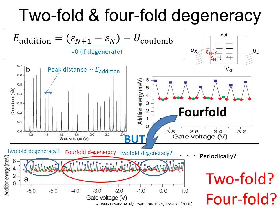 Two-fold & four-fold degeneracy A. Makarovski et al,: Phys.